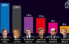 « Vers un duel Fillon - Le Pen au 2nd tour ? » Source : sondage Harris Interactive pour Public Sénat et LCP, 6093 personnes interrogées en ligne le dimanche 27 novembre 2016